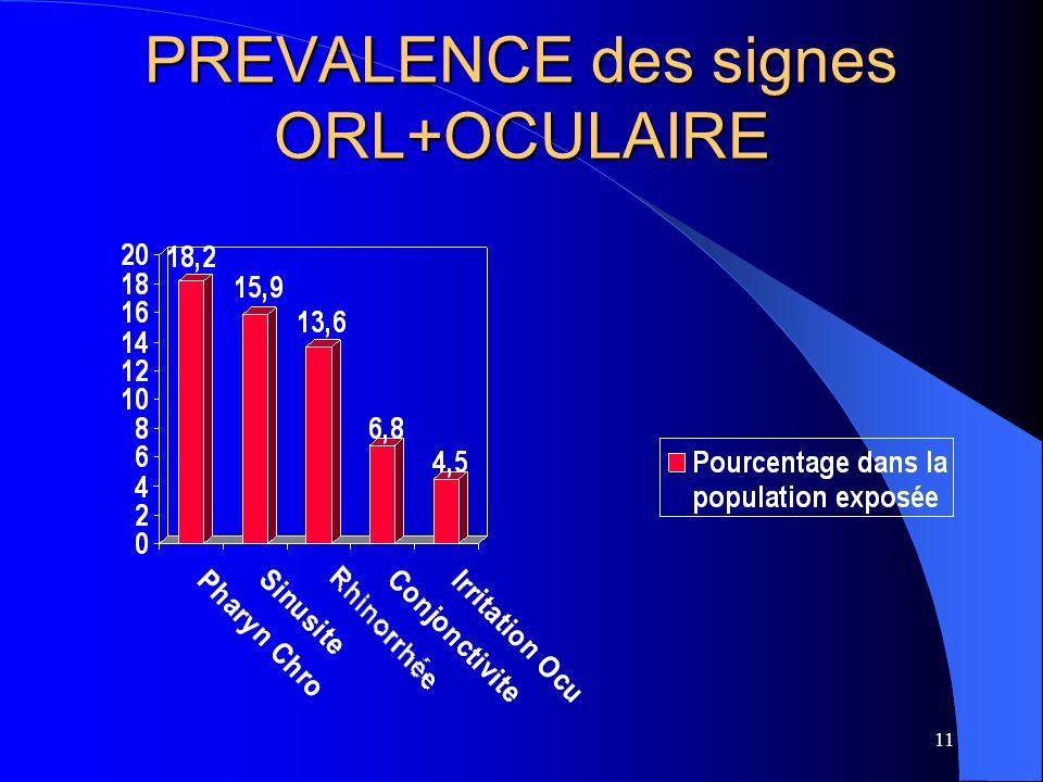 PREVALENCE des signes ORL+OCULAIRE