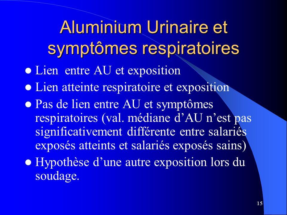 Aluminium Urinaire et symptômes respiratoires