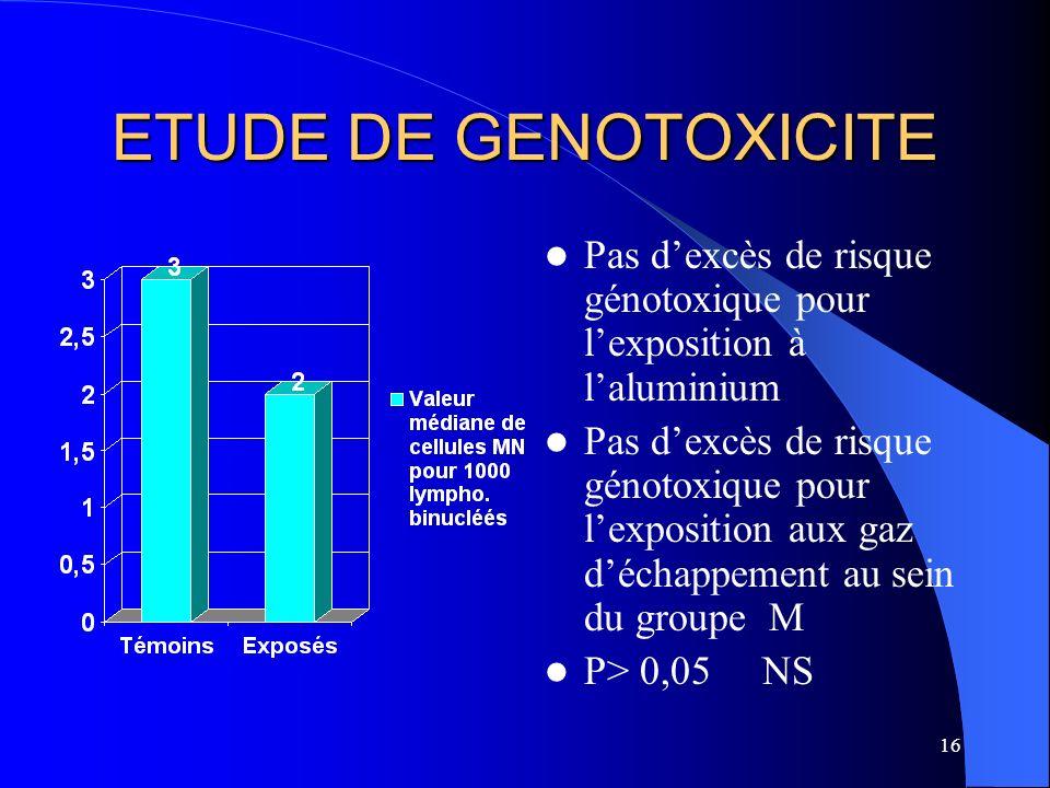 ETUDE DE GENOTOXICITE Pas d'excès de risque génotoxique pour l'exposition à l'aluminium.