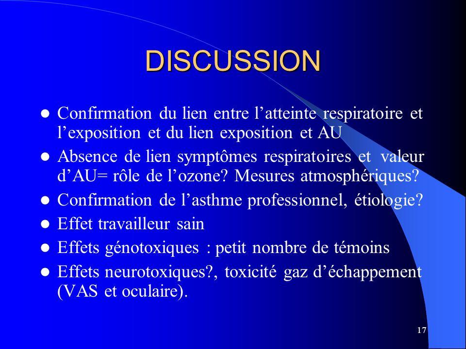 DISCUSSION Confirmation du lien entre l'atteinte respiratoire et l'exposition et du lien exposition et AU.