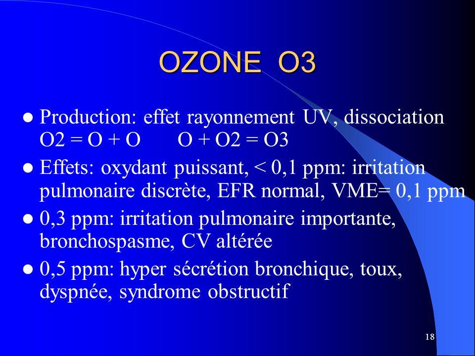 OZONE O3Production: effet rayonnement UV, dissociation O2 = O + O O + O2 = O3.