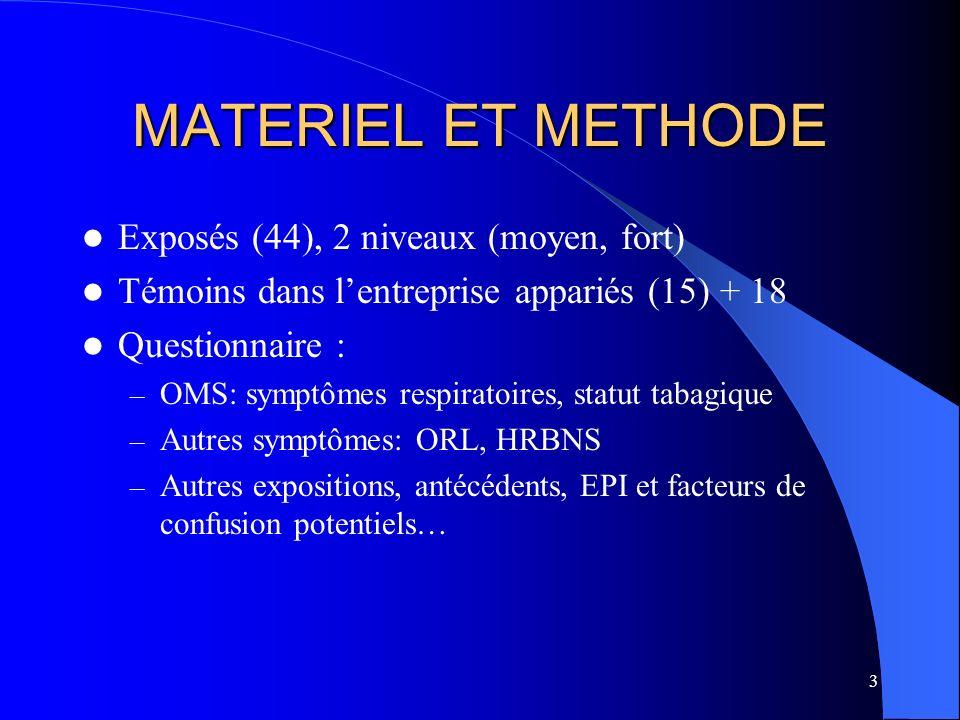 MATERIEL ET METHODE Exposés (44), 2 niveaux (moyen, fort)