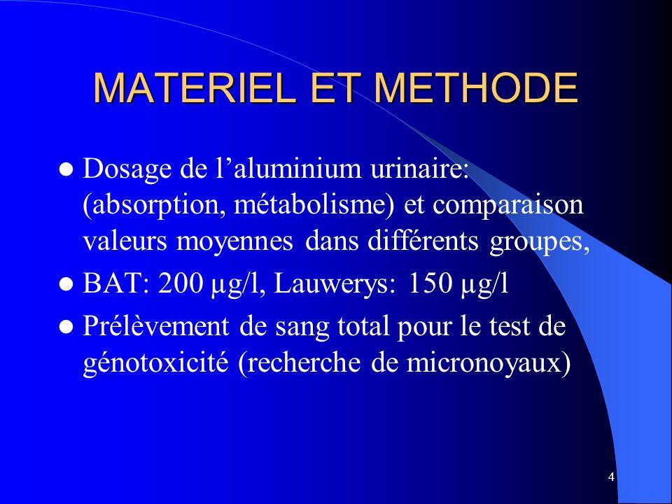 MATERIEL ET METHODEDosage de l'aluminium urinaire: (absorption, métabolisme) et comparaison valeurs moyennes dans différents groupes,