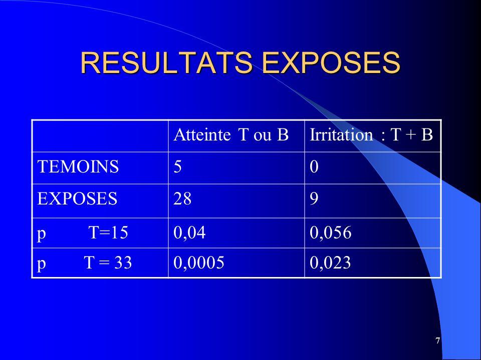 RESULTATS EXPOSES Atteinte T ou B Irritation : T + B TEMOINS 5 EXPOSES