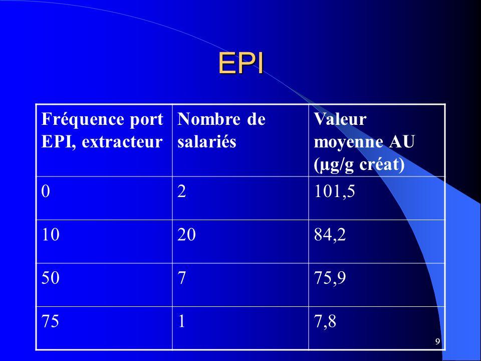 EPI Fréquence port EPI, extracteur Nombre de salariés