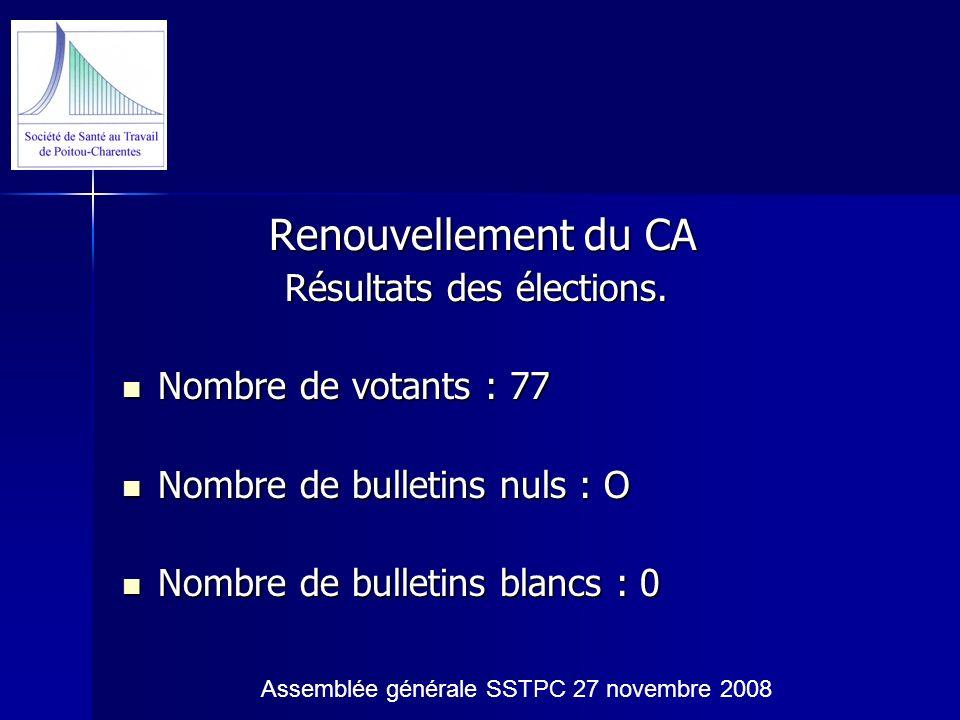 Renouvellement du CA Résultats des élections. Nombre de votants : 77