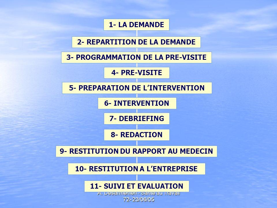 2- REPARTITION DE LA DEMANDE