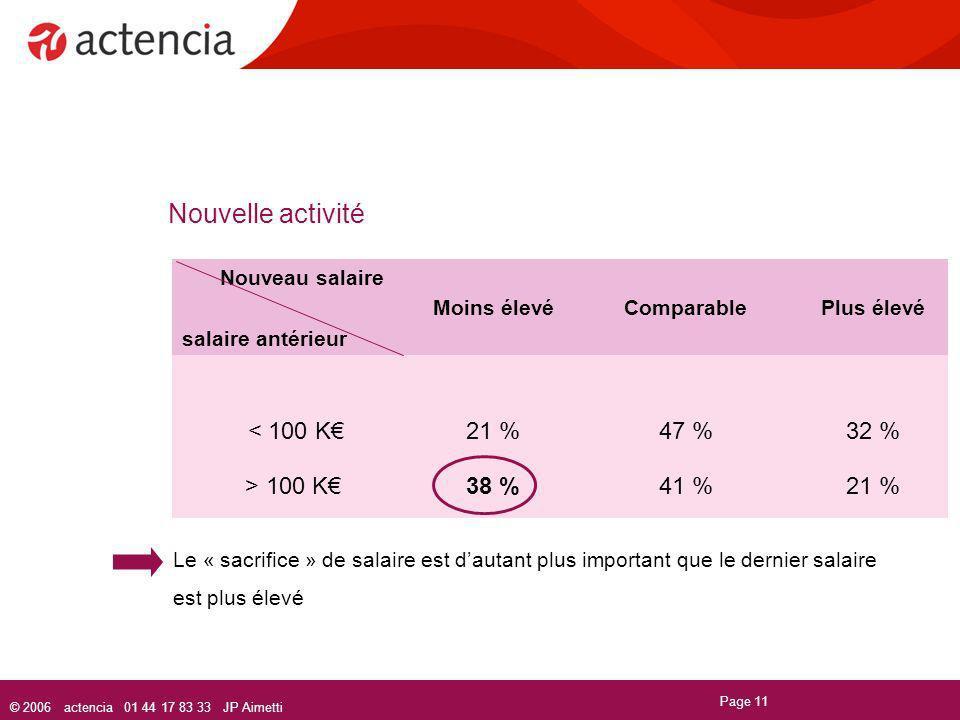 Nouvelle activité < 100 K€ 21 % 47 % 32 % > 100 K€ 38 % 41 %