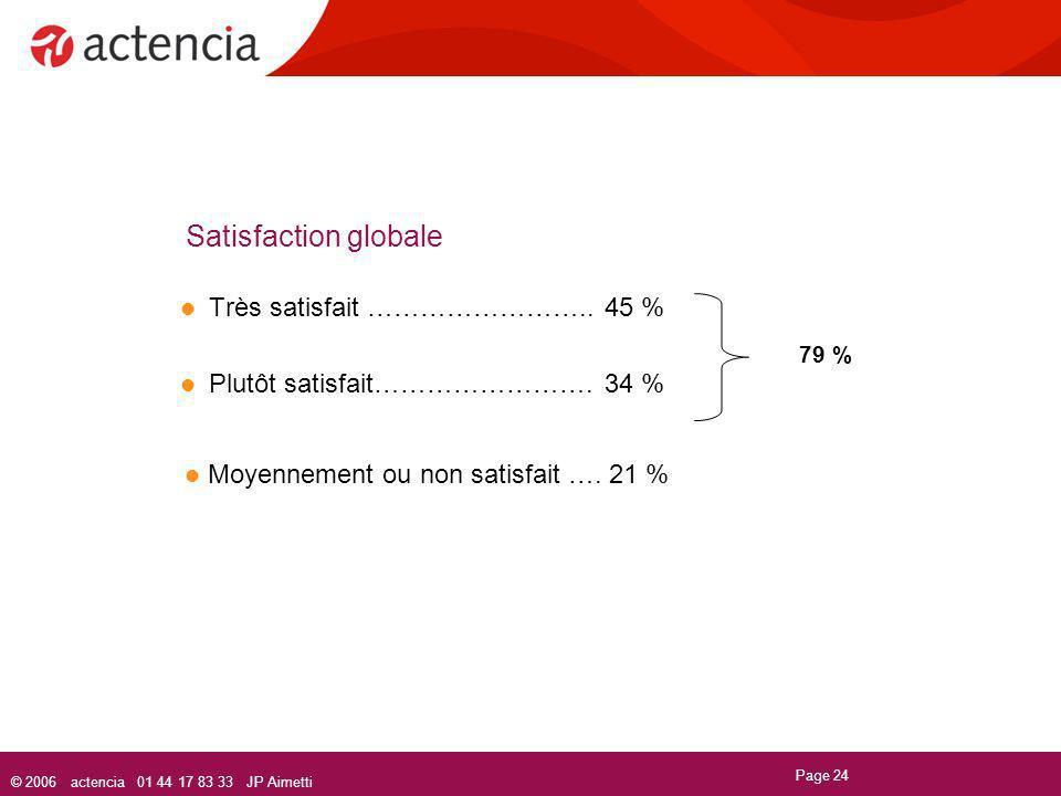 Moyennement ou non satisfait …. 21 %
