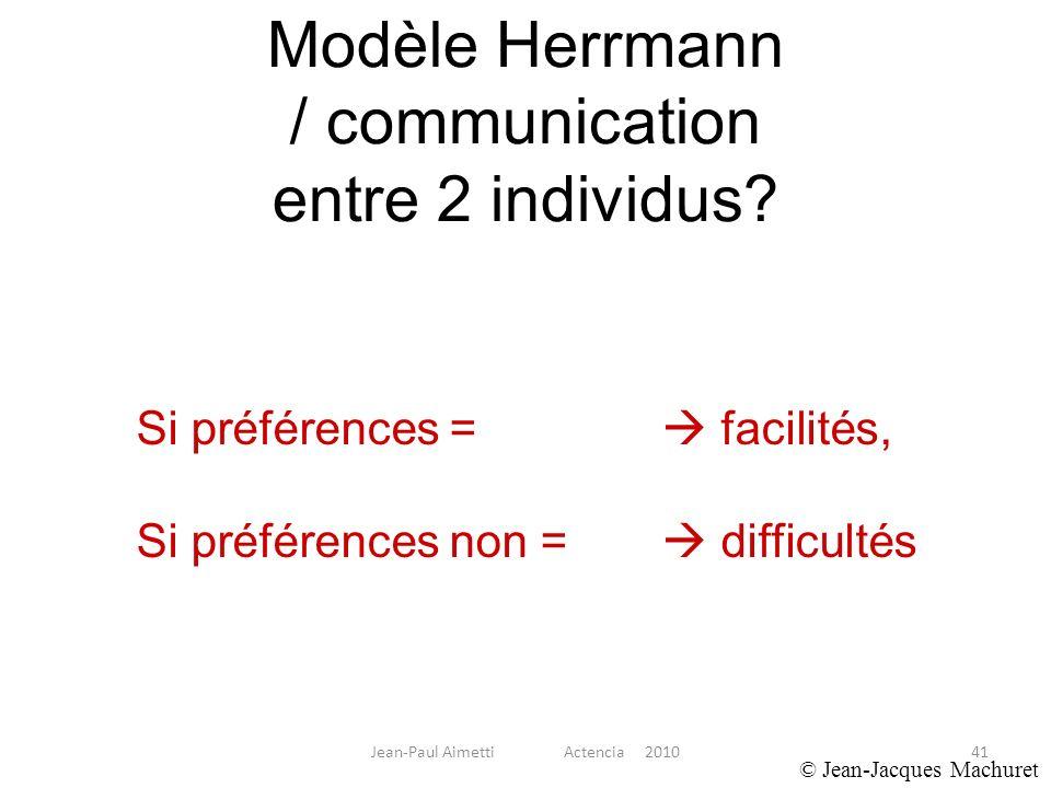 Modèle Herrmann / communication entre 2 individus