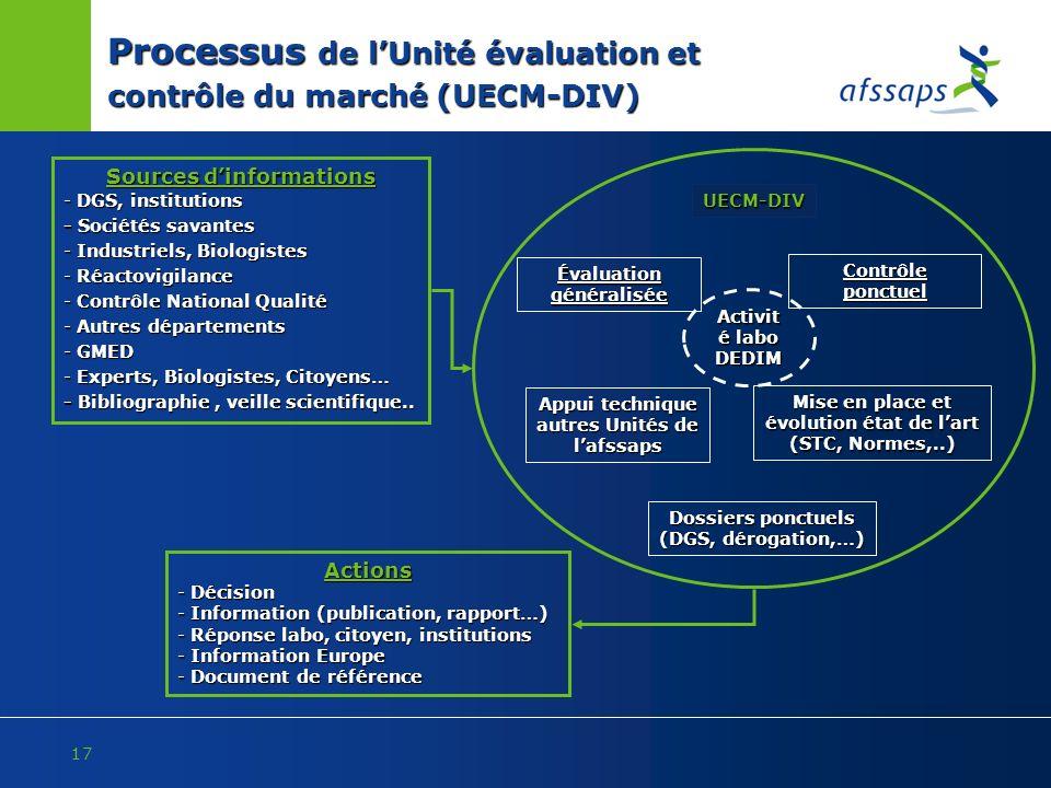 Processus de l'Unité évaluation et contrôle du marché (UECM-DIV)