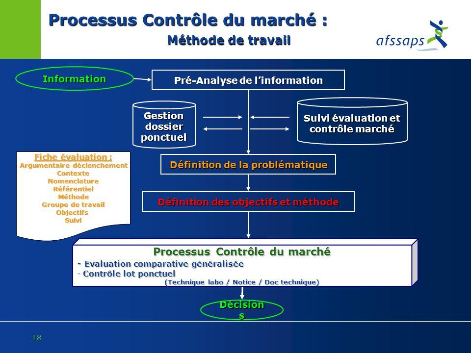Processus Contrôle du marché : Méthode de travail