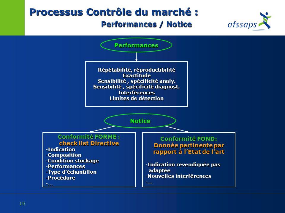 Processus Contrôle du marché : Performances / Notice