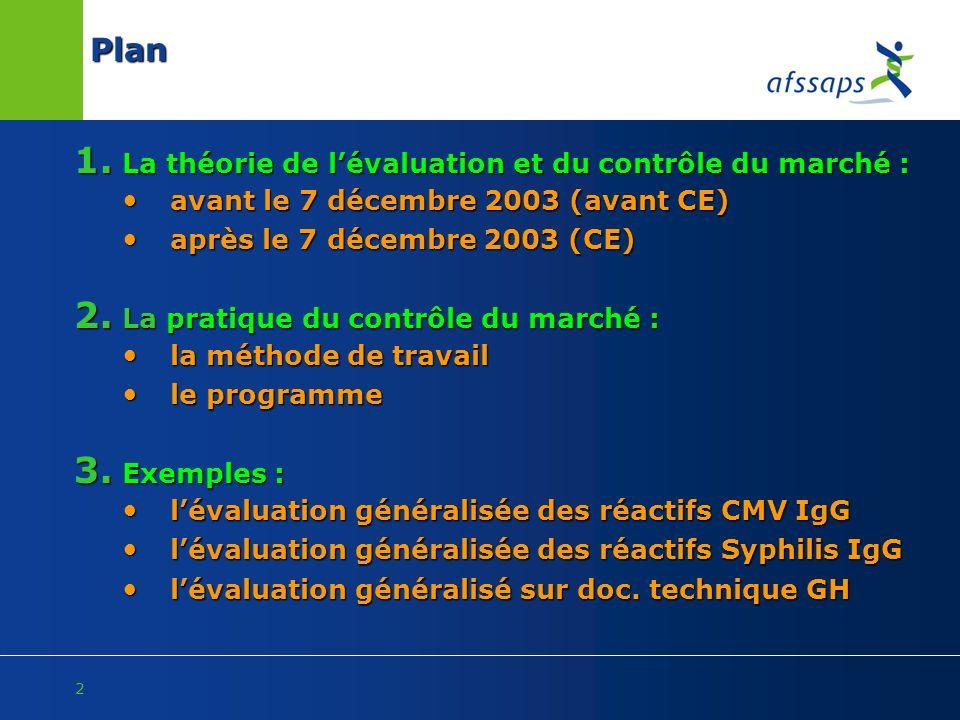 Plan La théorie de l'évaluation et du contrôle du marché :