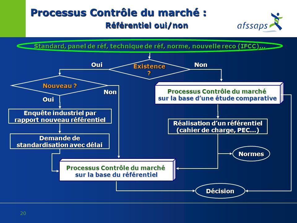 Processus Contrôle du marché : Référentiel oui/non