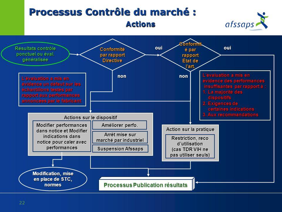 Processus Contrôle du marché : Actions