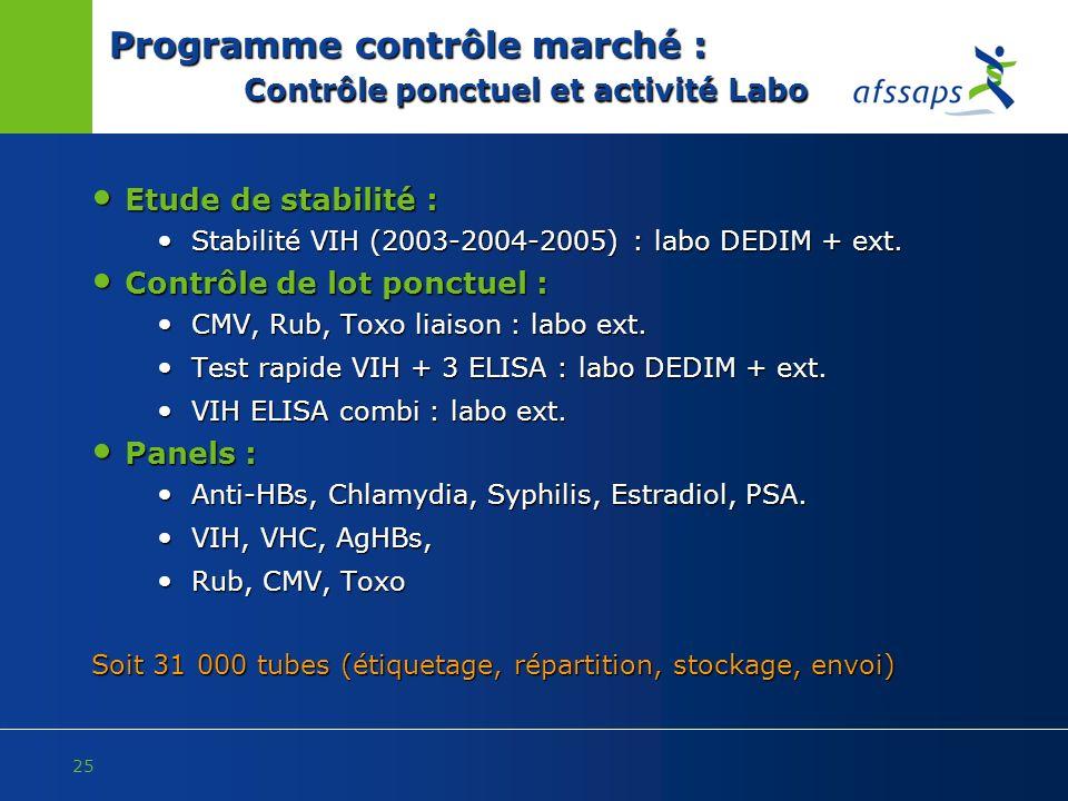 Programme contrôle marché : Contrôle ponctuel et activité Labo