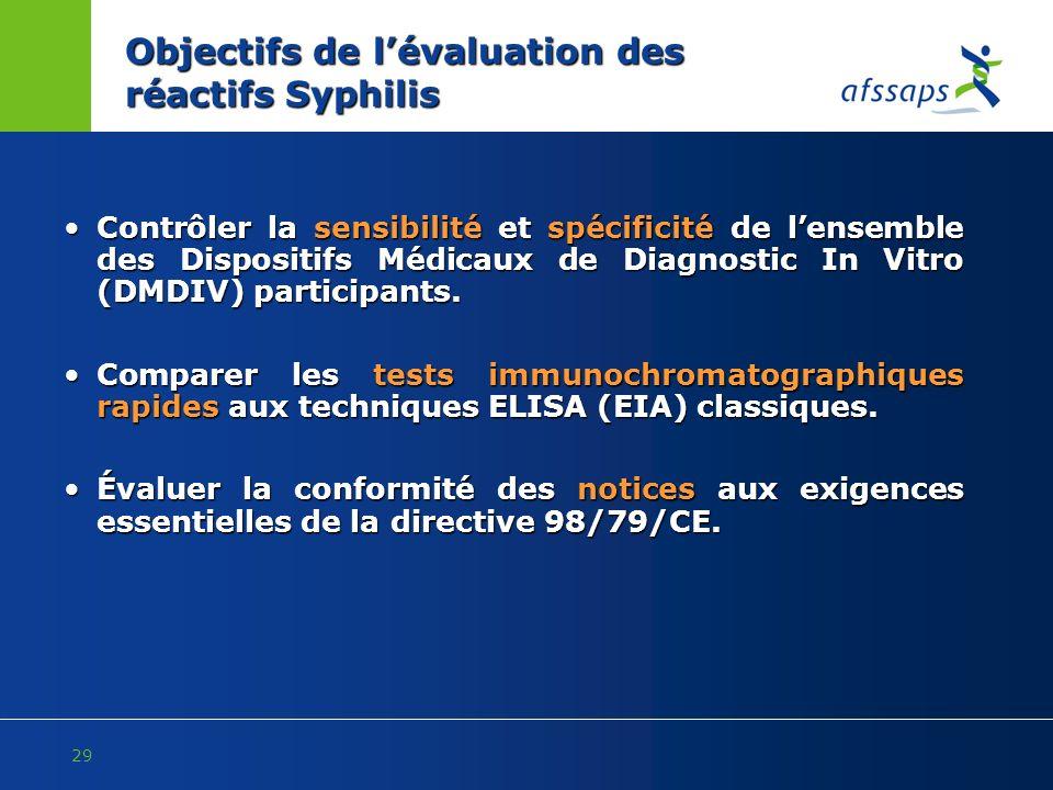 Objectifs de l'évaluation des réactifs Syphilis