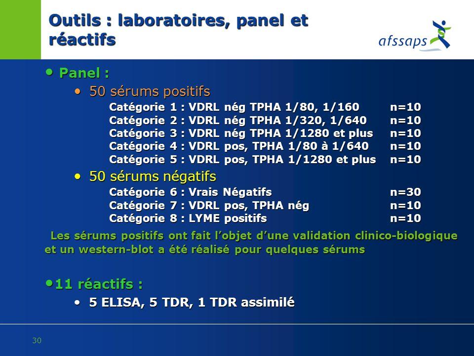 Outils : laboratoires, panel et réactifs