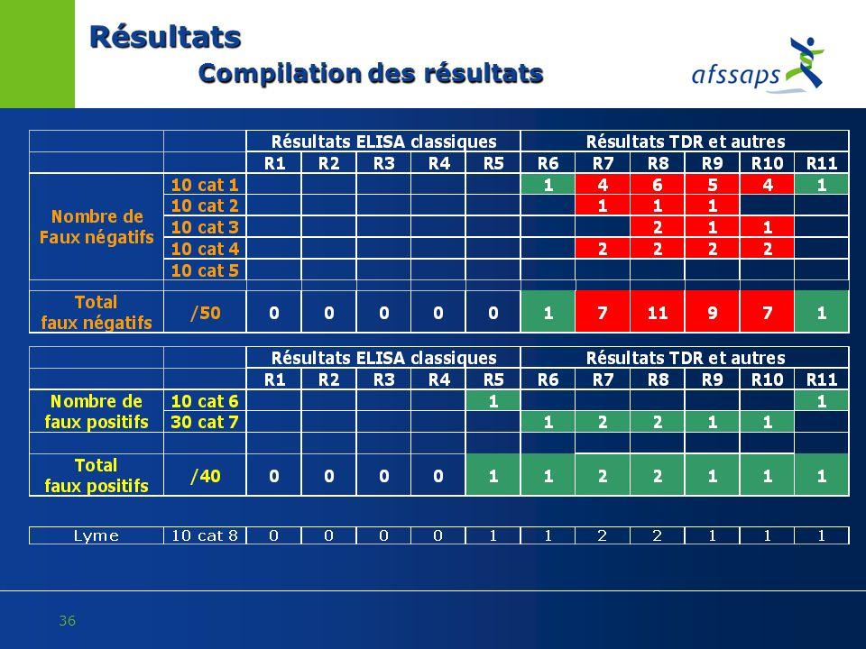 Résultats Compilation des résultats