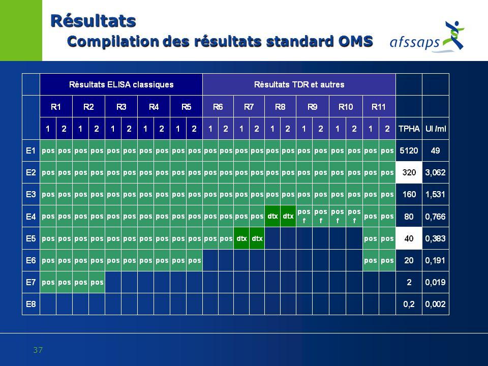 Résultats Compilation des résultats standard OMS