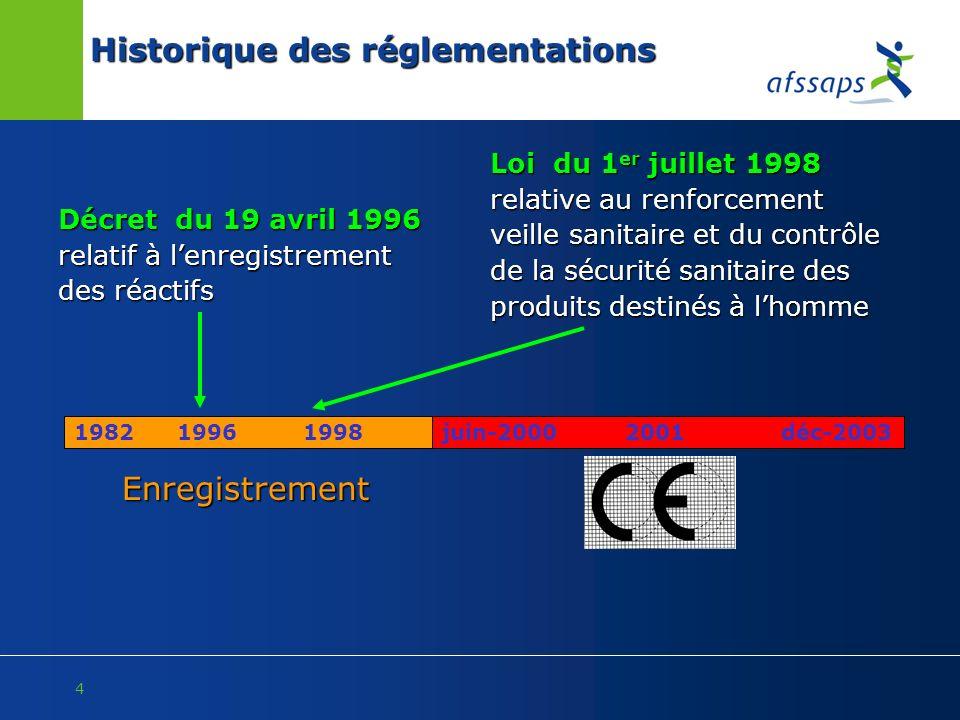 Historique des réglementations