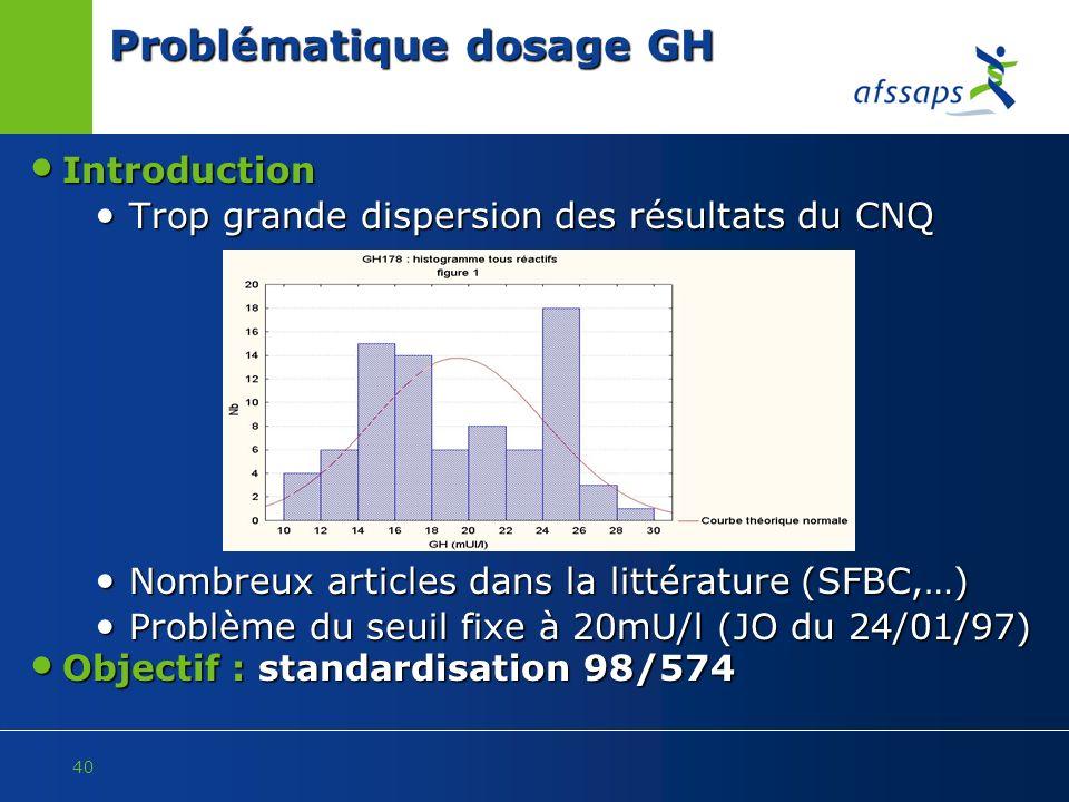 Problématique dosage GH
