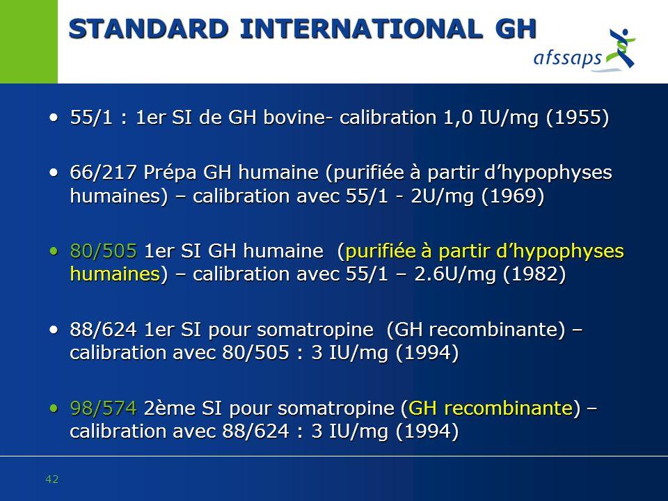 STANDARD INTERNATIONAL GH