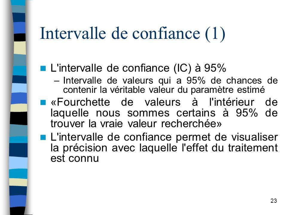 Intervalle de confiance (1)