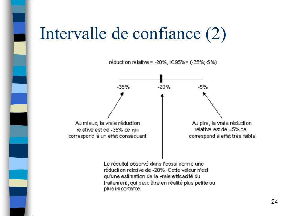 Intervalle de confiance (2)
