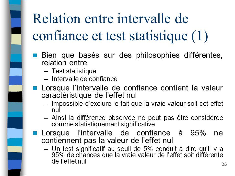 Relation entre intervalle de confiance et test statistique (1)