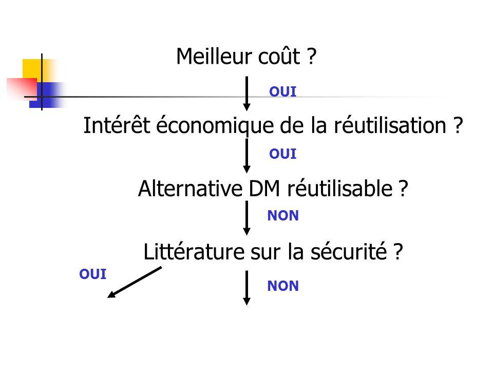 Intérêt économique de la réutilisation Alternative DM réutilisable