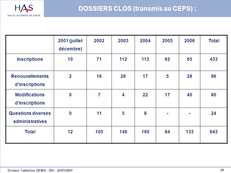 DOSSIERS CLOS (transmis au CEPS) :