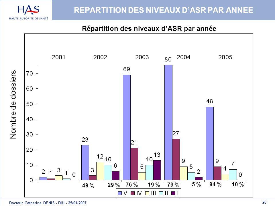 REPARTITION DES NIVEAUX D'ASR PAR ANNEE