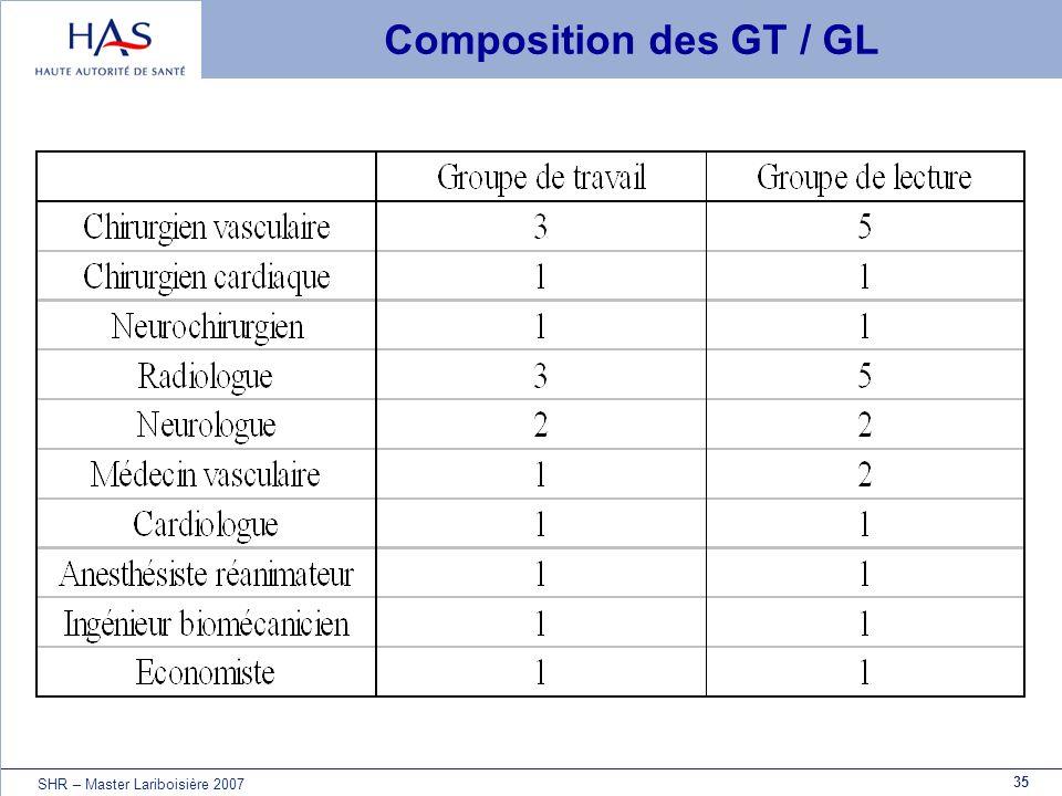 Composition des GT / GL SHR – Master Lariboisière 2007