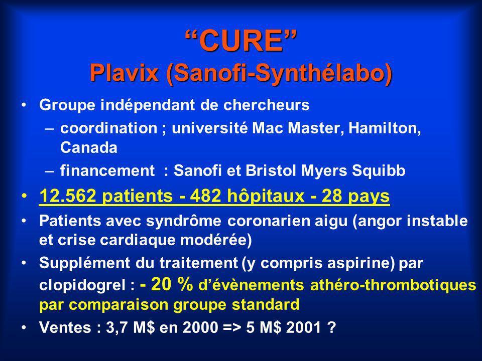 CURE Plavix (Sanofi-Synthélabo)