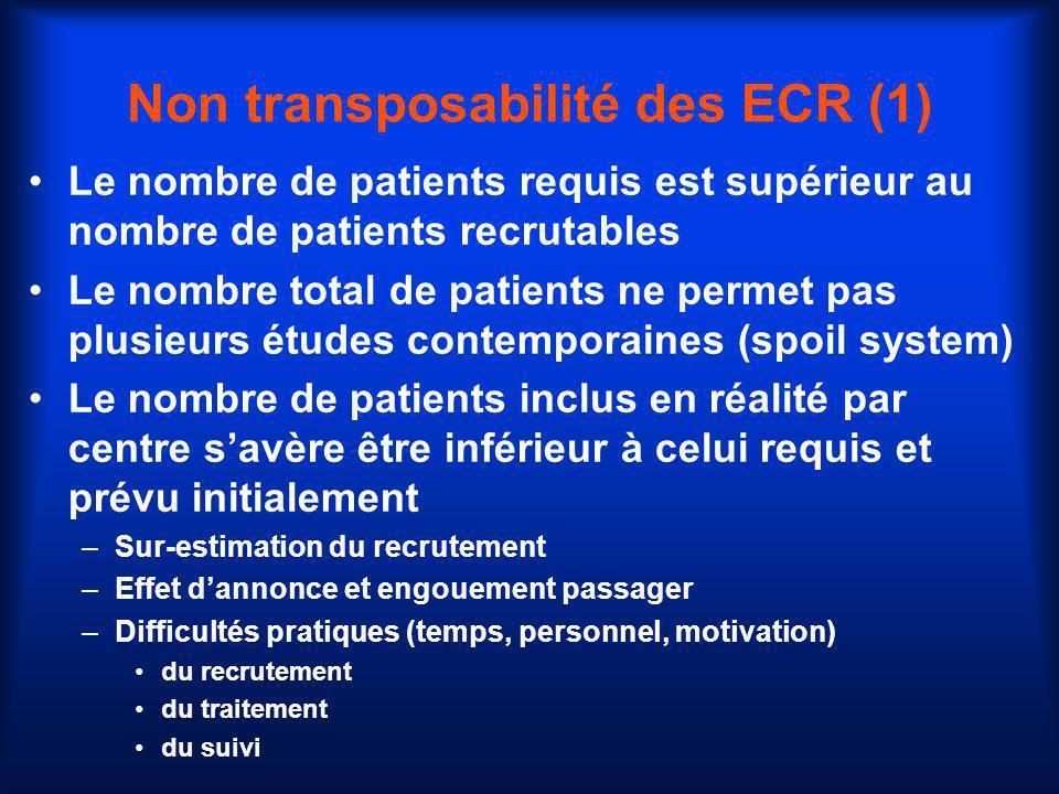 Non transposabilité des ECR (1)