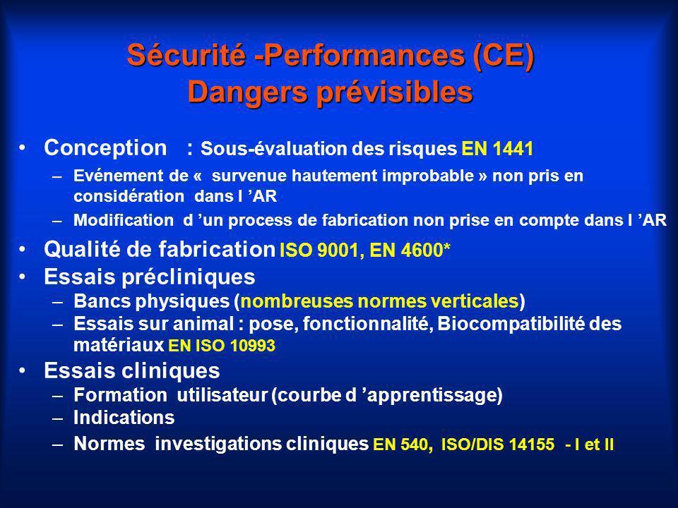 Sécurité -Performances (CE) Dangers prévisibles