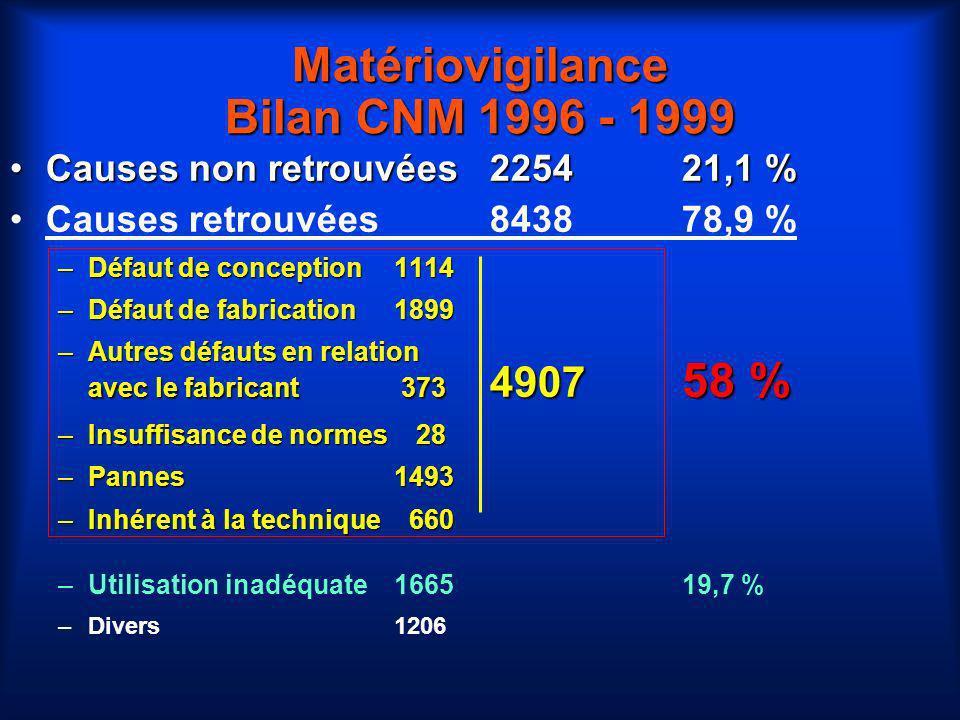 Matériovigilance Bilan CNM 1996 - 1999