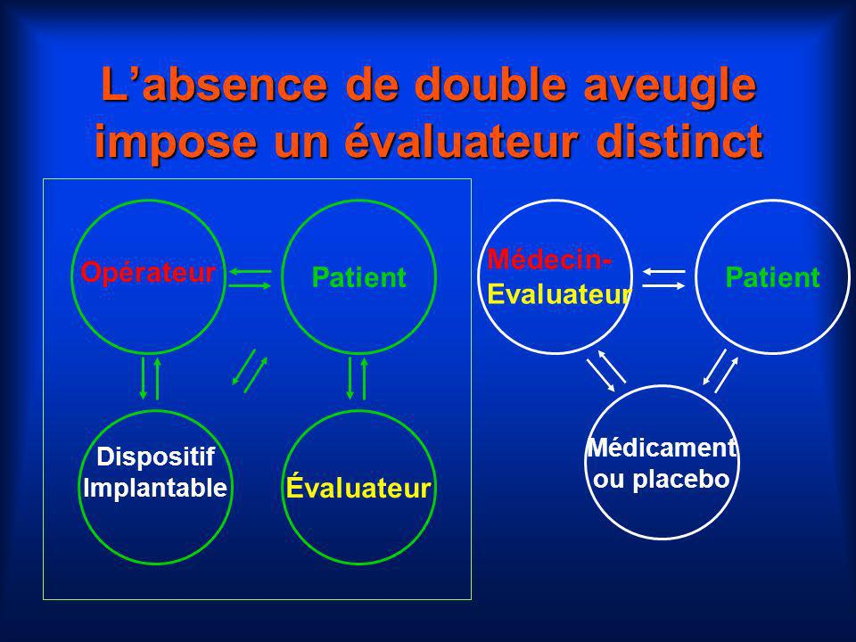 L'absence de double aveugle impose un évaluateur distinct
