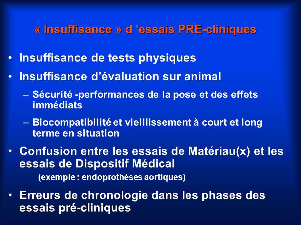 « Insuffisance » d 'essais PRE-cliniques