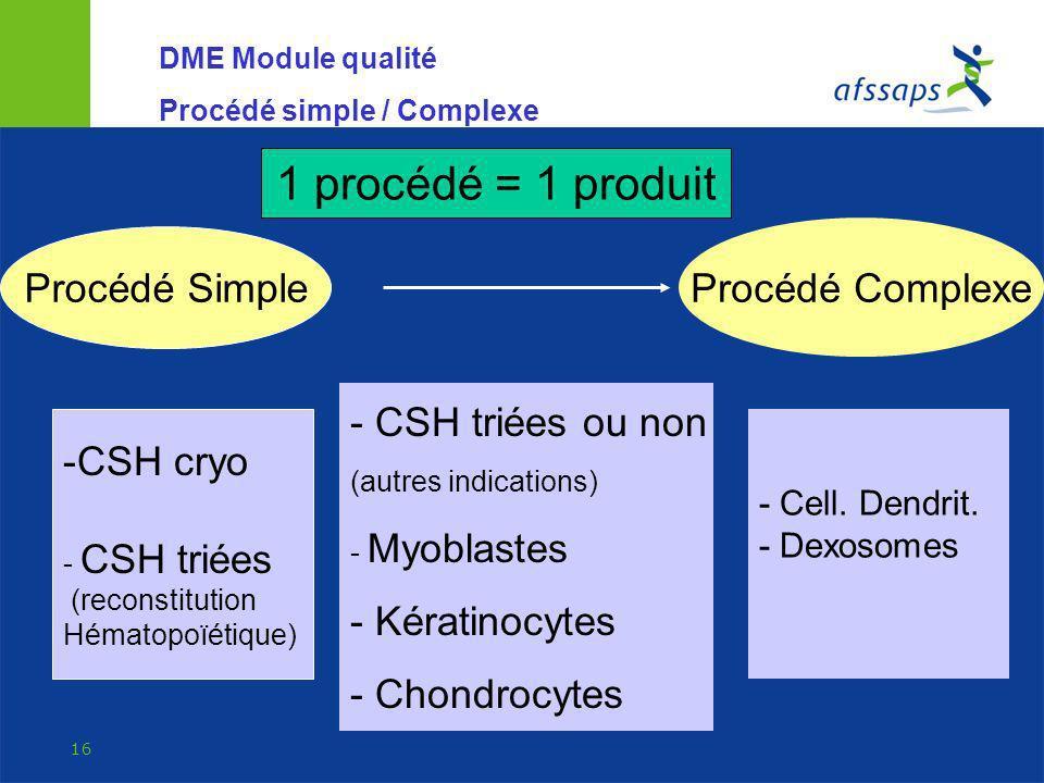 1 procédé = 1 produit Procédé Complexe Procédé Simple