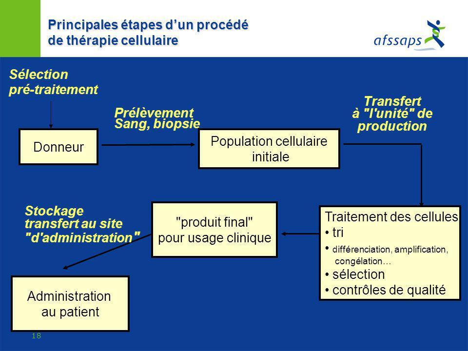 Population cellulaire