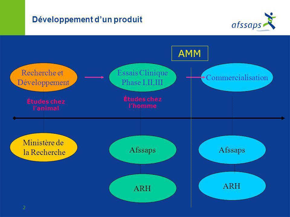 Développement d'un produit