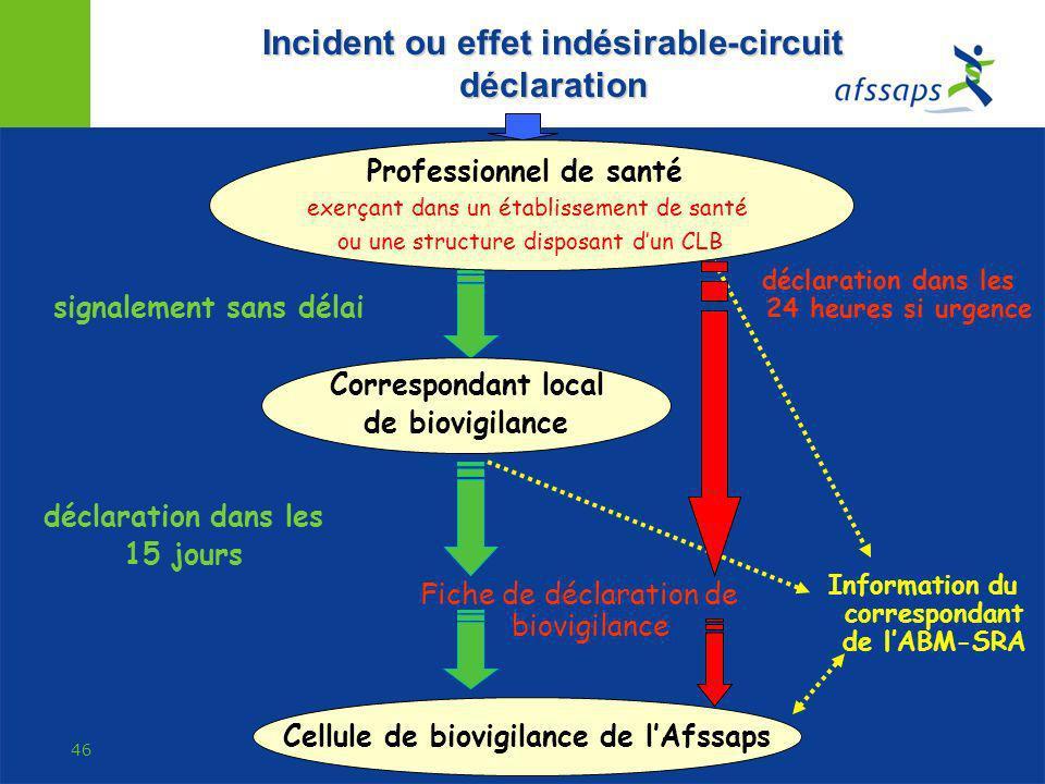 Incident ou effet indésirable-circuit déclaration