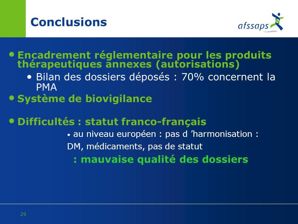 Conclusions Encadrement réglementaire pour les produits thérapeutiques annexes (autorisations) Bilan des dossiers déposés : 70% concernent la PMA.
