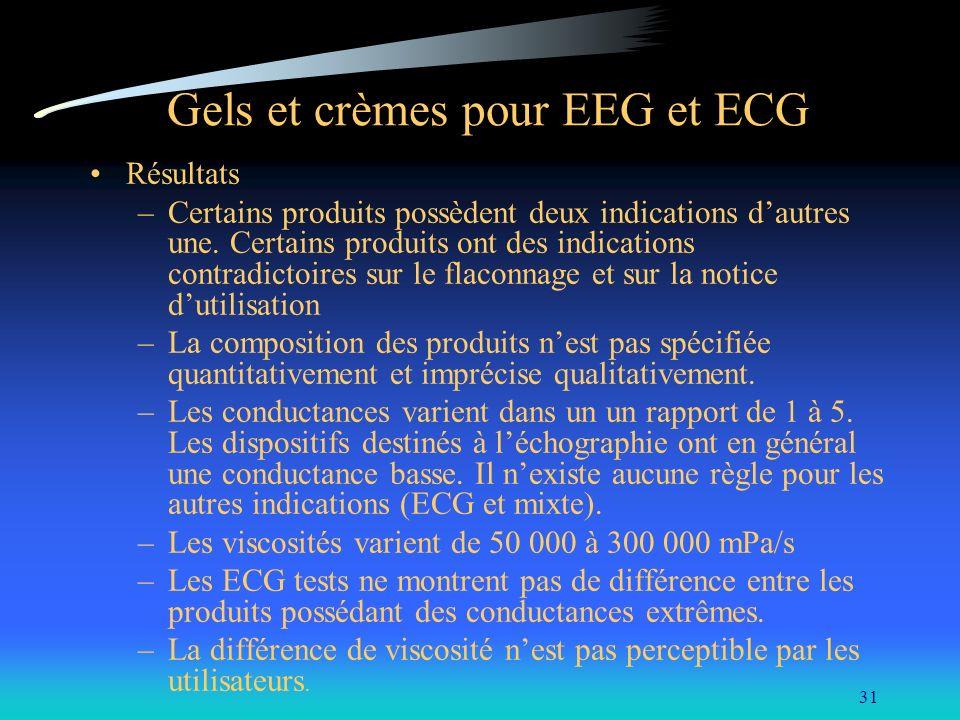 Gels et crèmes pour EEG et ECG