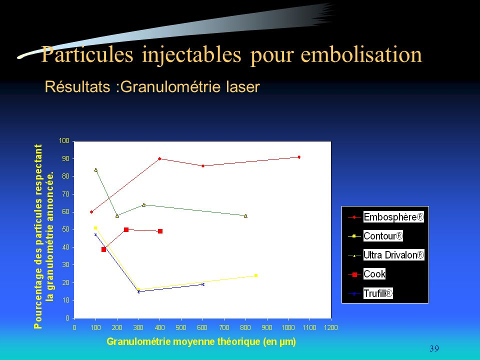Particules injectables pour embolisation