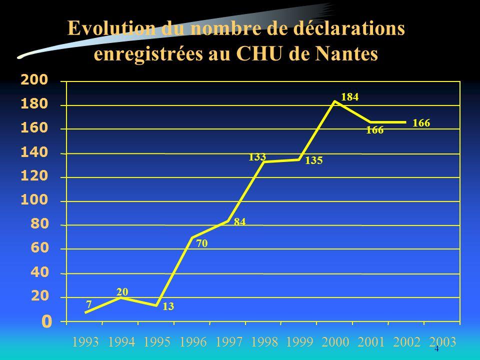 Evolution du nombre de déclarations enregistrées au CHU de Nantes