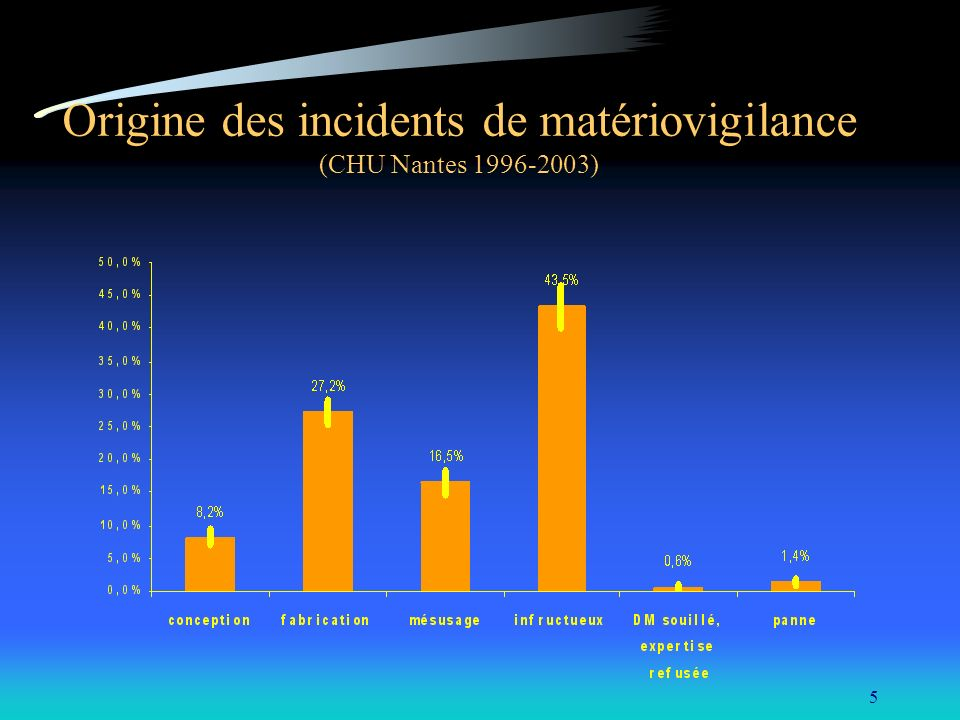 Origine des incidents de matériovigilance (CHU Nantes 1996-2003)
